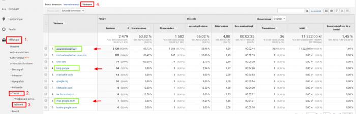 Nätverk – Analytics
