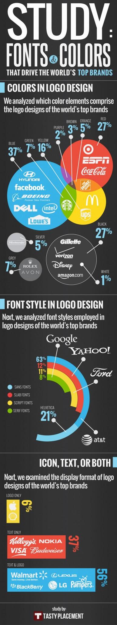 Exempel på infographic