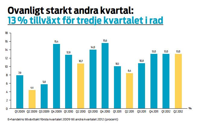 Tillväxten för e-handel 2012