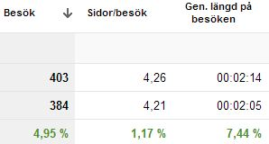 Tidsperiod i Analytics