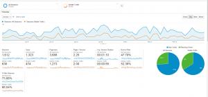utdrag av mobil trafik från google analytics