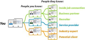 Nätverk LinkedIn