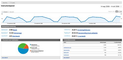 sökord google analytics