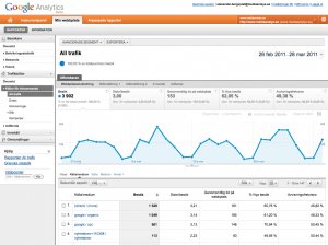 Ny rapportvy i Google Analytics