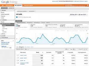 Ny rapportvy i Google Analytics