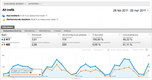 Avancerade Segment i Google Analytics