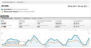 Avancerade Segment i Google Analytics