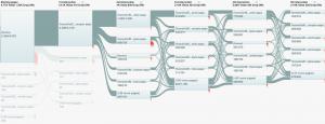 Flödesvisualisering i Google Analytics
