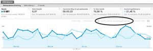 Jämför statistik - Google Analytics v5