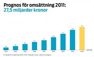 Omsättning E-handel Varor 2011