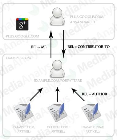 Verifiering av författare mot Google plus