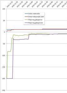 Graf på experiment med tunt innehåll - steg1