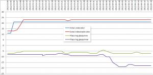 Graf på experiment med tunt innehåll - steg2