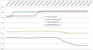 Graf på experiment med tunt innehåll - steg3