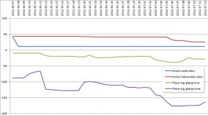 Graf på experiment med tunt innehåll - steg5