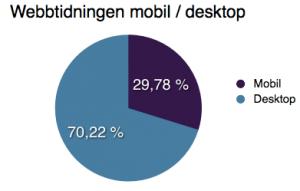 trafik mobil / desktop webbtidning