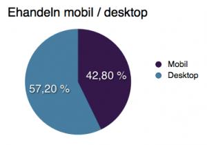 trafik mobil / desktop ehandel
