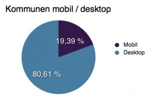 trafik mobil / desktop kommun