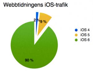 iOS-versioner webbtidning