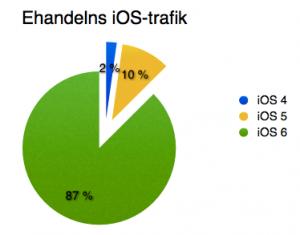 iOS-versioner ehandel