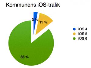 iOS-versioner kommun