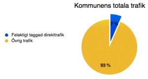 % trafik felaktigt taggad kommun