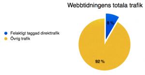 % trafik felaktigt taggad webbtidning