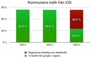 % google / organic iOS kommun