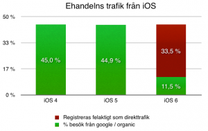 % google / organic iOS ehandel