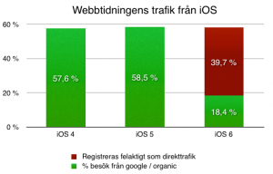 % google / organic iOS webbtidning