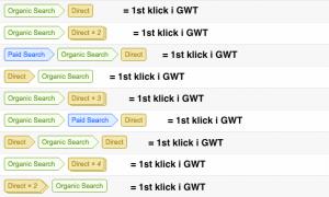 Klick i GWT